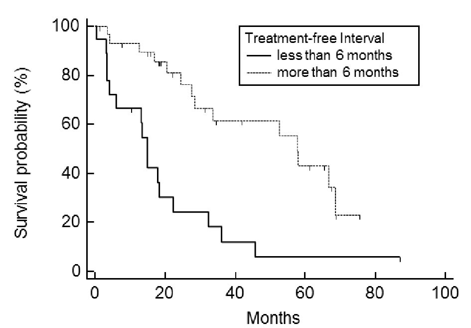 Ovarian Cancer Post Relapse Survival And Prognostic Factors Miyoshi Journal Of Clinical Gynecology And Obstetrics